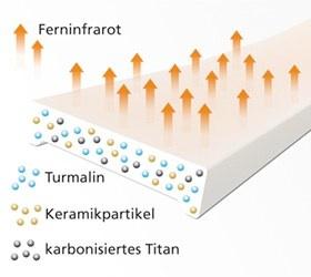 Als Ionenquelle dient ein hochwertiger Materialmix aus allergenfreiem Silikon, karbonisiertem Titan, Turmalin und Keramik und Germanium Ge32.